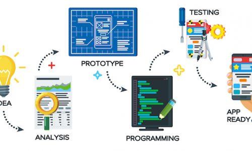 Mobile Development Process